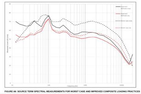 Noise modelling