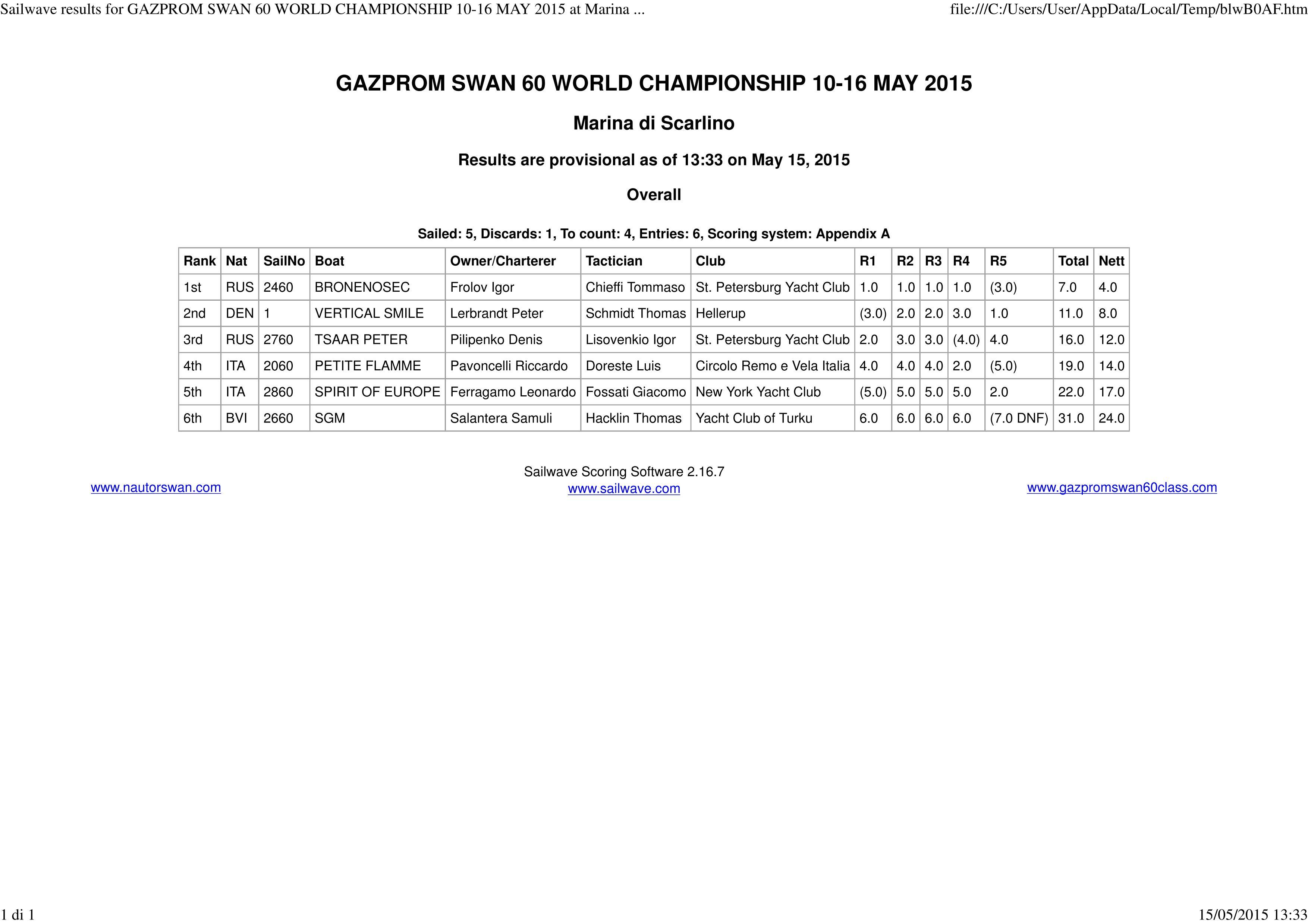 Gazprom Swan 60 World Championship Results after 5 races