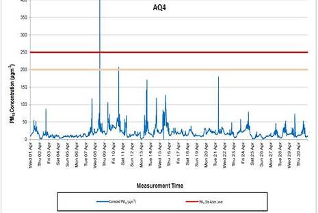 Particulate and Dust monitoring