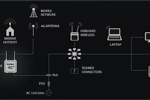 YachtSpot G2 4G+ WiFi System