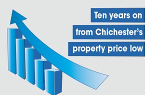 219. Ten years on from Chichester's property price low-lovechichester.png