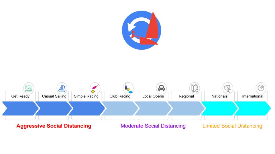 restartsailing-timeline